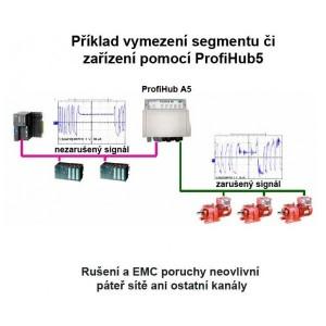 PROFIBUS ProfiHub B5+R, FOXON