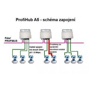 PROFIBUS ProfiHub B5+R