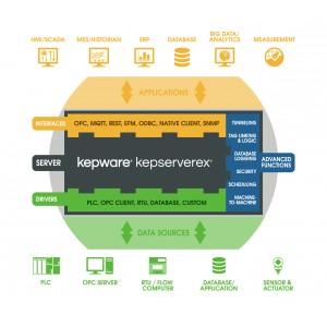USB hardware licenční klíč pro KEPServerEX OPC Server
