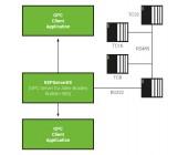 Allen-Bradley Bulletin 900 - KEPServerEX OPC Server