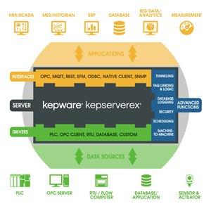 Siemens Suite OPC Server