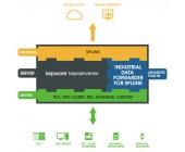 Industrial Data Forwarder (IDF) for Splunk Plug-In pro KEPServerEX OPC Server, FOXON