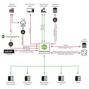 Allen-Bradley OPC Server Suite