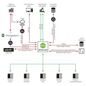 Modicon Modbus OPC Server Suite