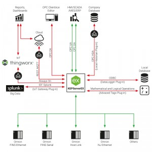 Omron OPC Server Suite, FOXON