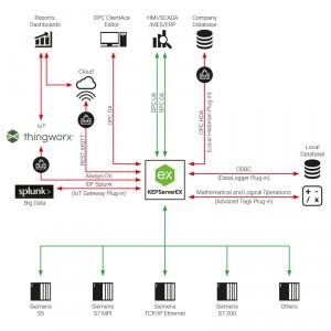 Siemens OPC Server Suite